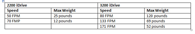 table comparing 2200 iDrive to 3200 iDrive with speed and max weight